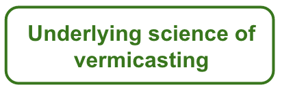 Underlying science of vermicasting